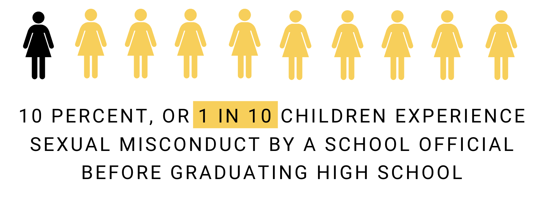 Infographic stating that 1 in 10 children experience sexual misconduct by a school official before graduating high school
